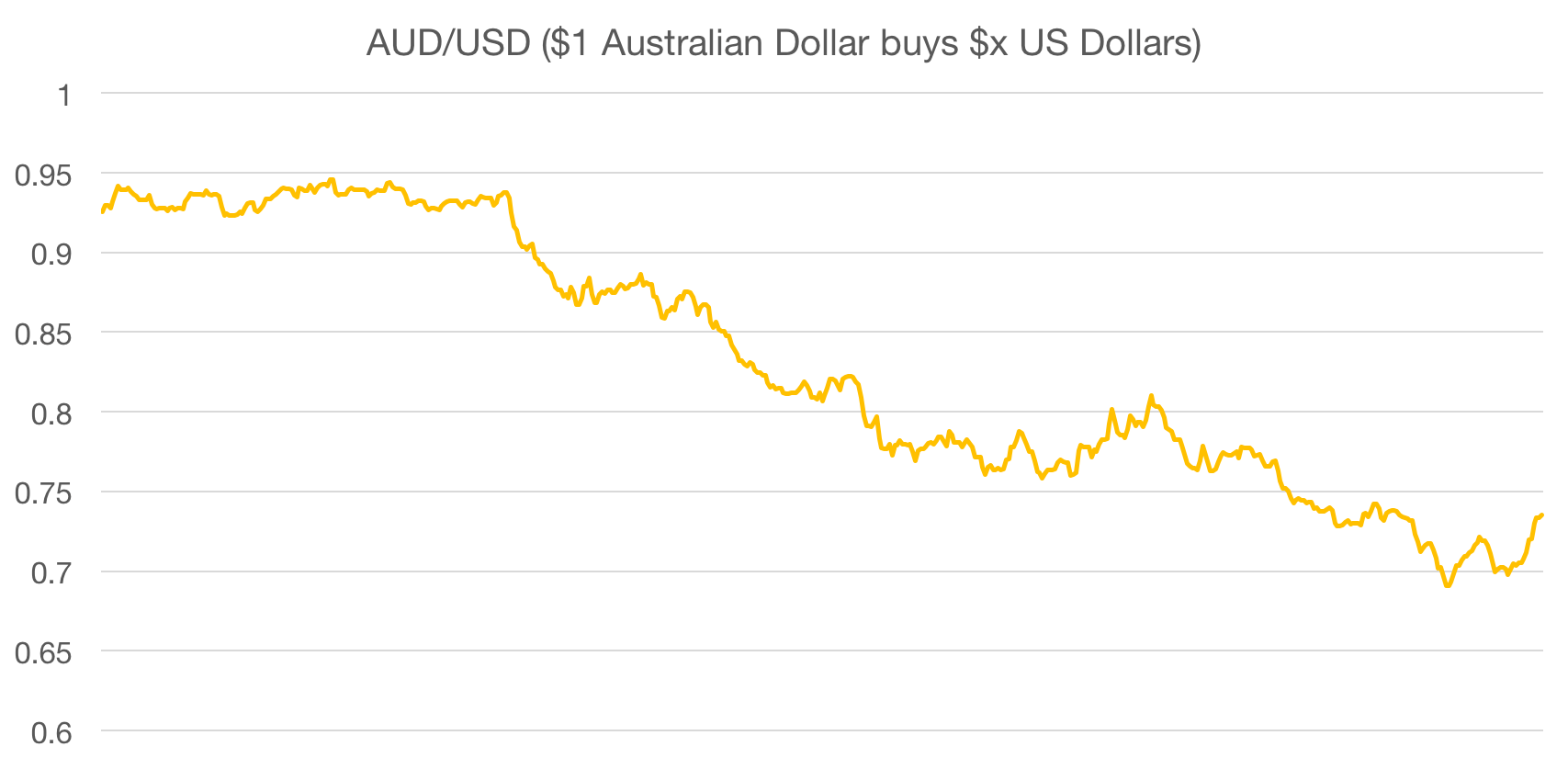 AUD/USD from 4 April 2014 (when App Store prices were last adjusted in Australia) to 13 October 2015.